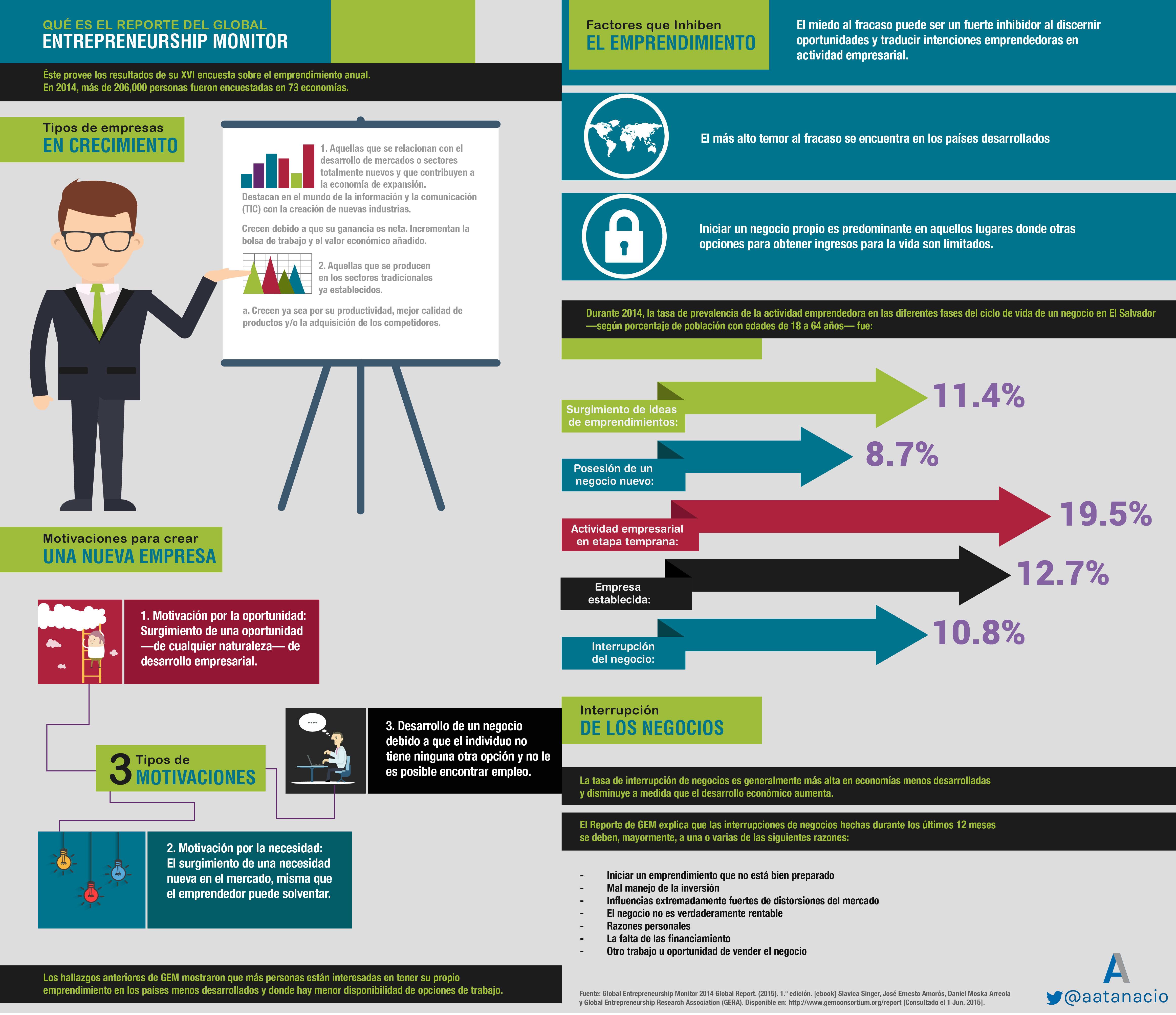 Global Entrepreneurship Report 2014