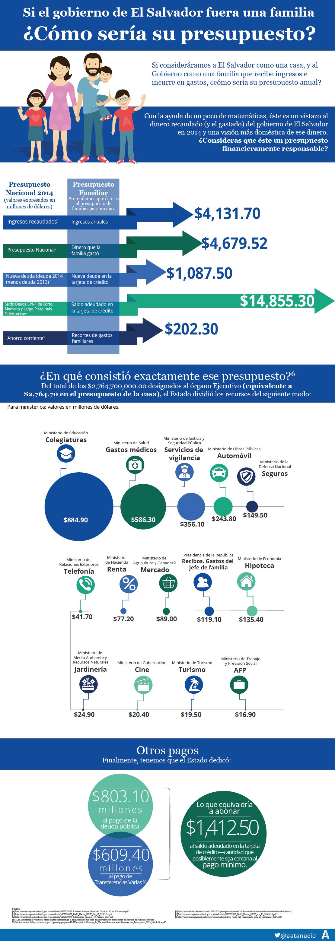 Presupuesto El Salvador 2014