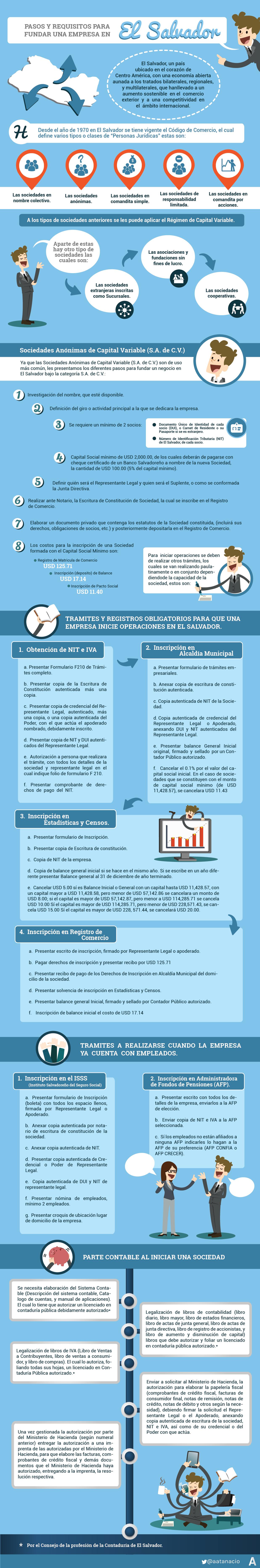 Infografía sobre cómo establecer una empresa en El Salvador